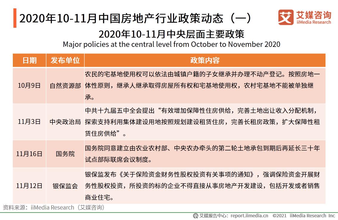 2020年10-11月中国房地产行业政策动态