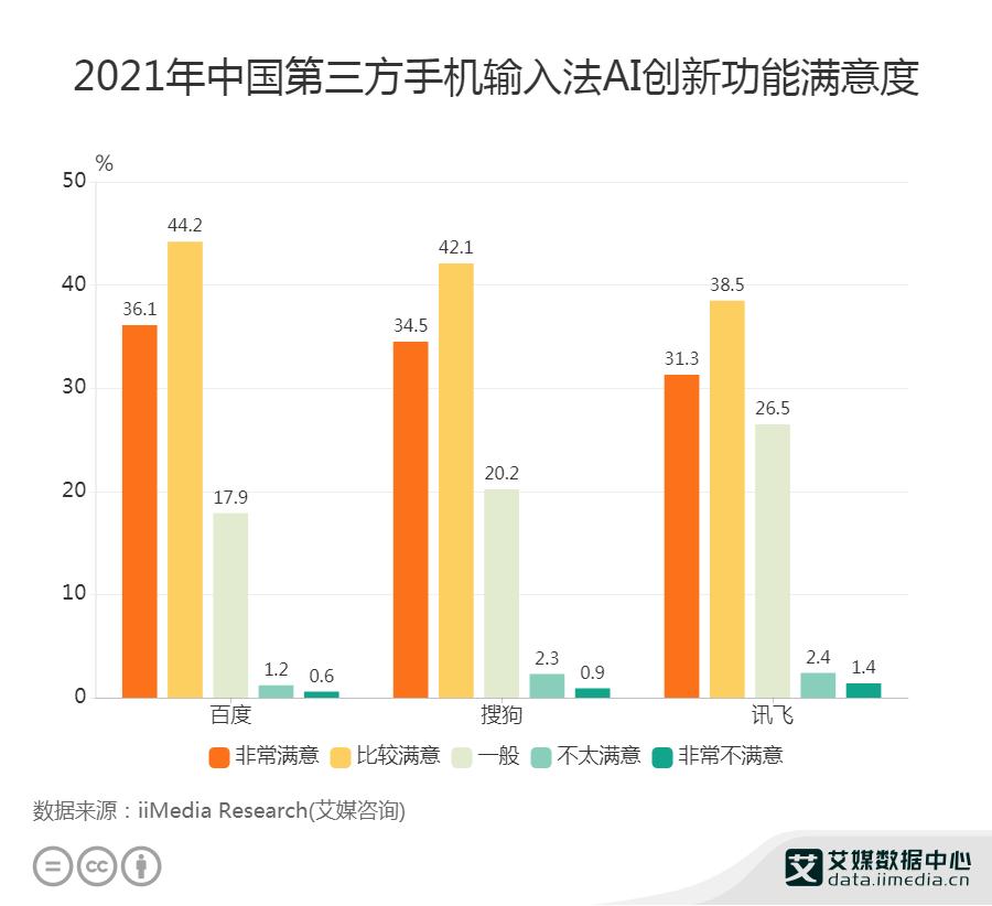 2021年中国第三方手机输入法AI创新功能满意度