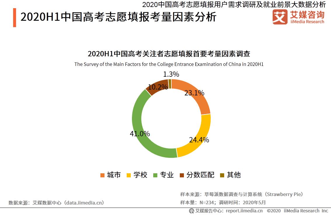 2020H1中国高考志愿填报考量因素分析