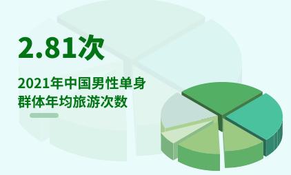 单身经济行业数据分析:2021年中国男性单身群体年均旅游次数为2.81次