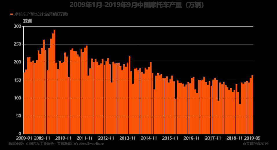2009年1月-2019年9月中国摩托车产量