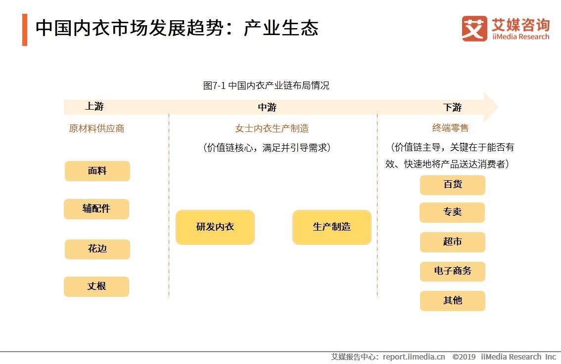 中国内衣市场发展趋势