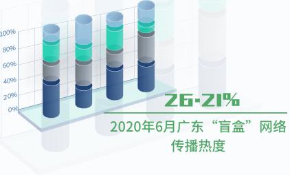 """盲盒行业数据分析:2020年6月广东""""盲盒""""网络传播热度为26.21%"""