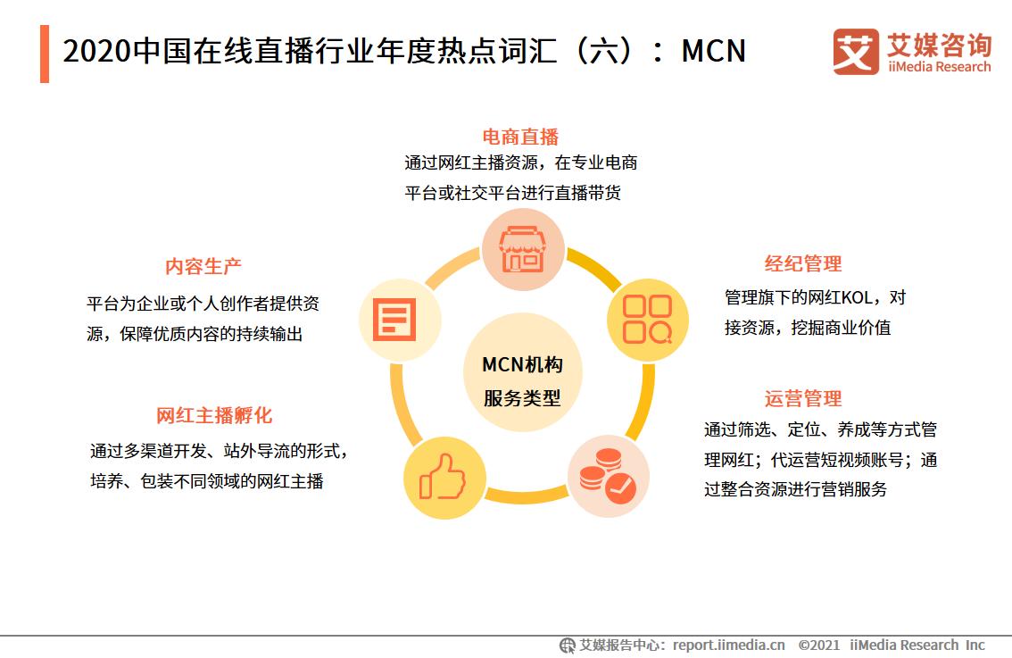 2020中国在线直播行业年度热点词汇(六):MCN