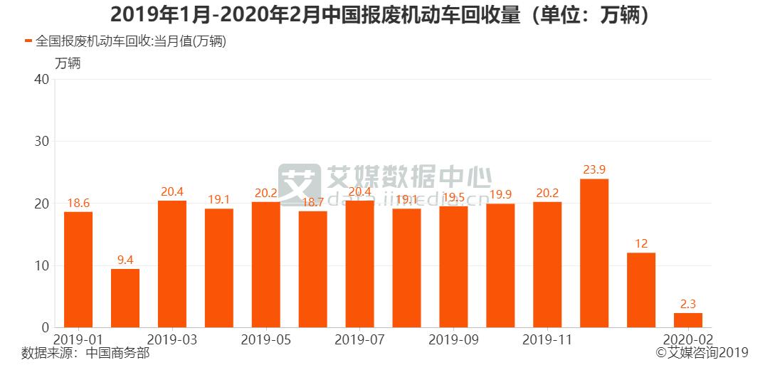 2019年1月-2020年2月中国报废机动车回收量(单位:万辆)