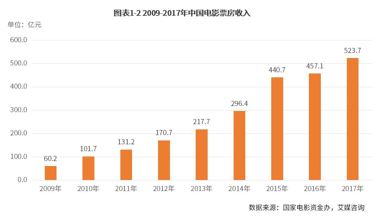 中国电影产业研究报告:2017年总票房达523亿元,中外合拍片受资本青睐
