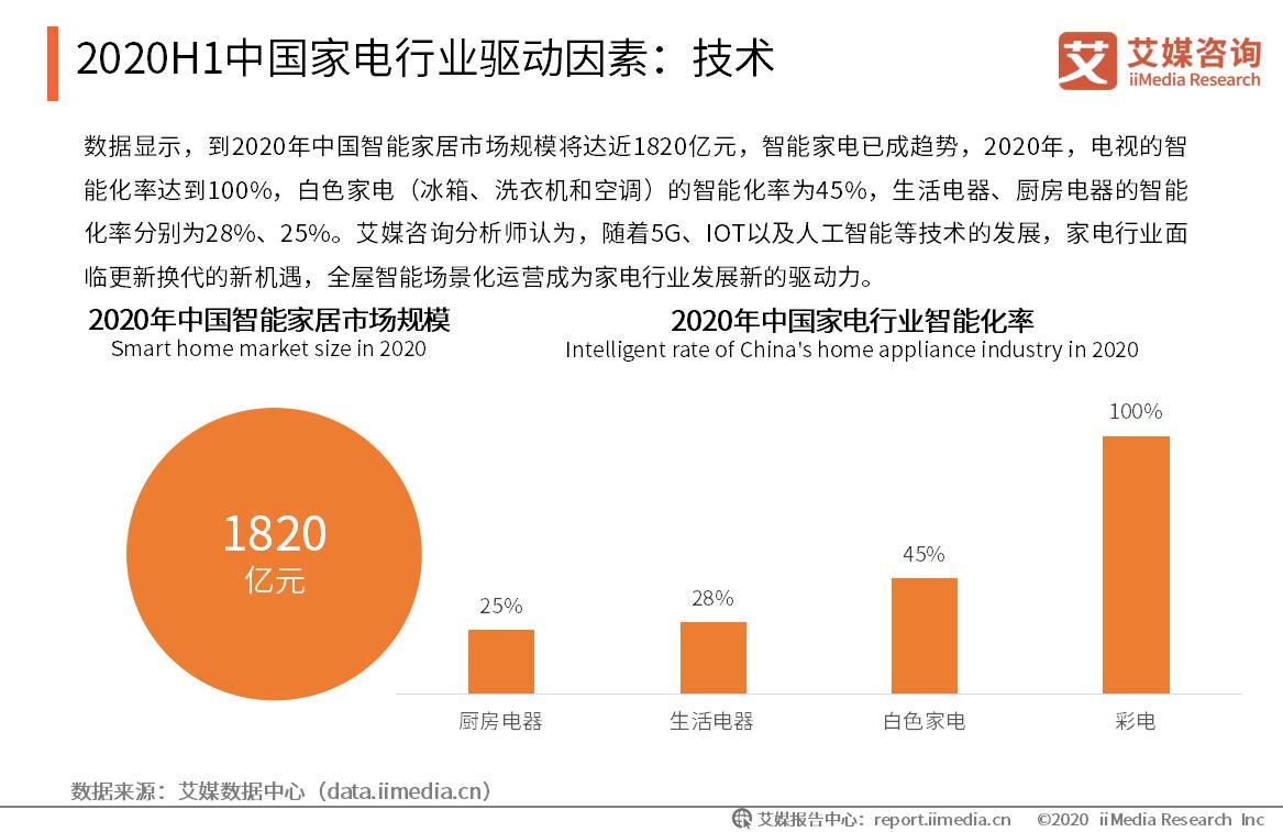 2020年中国家电行业驱动因素:技术