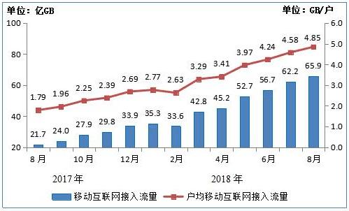 行业情报|2018年8月通信业经济运行情况:人均手机流量达4.85GB,你拖后腿了吗?