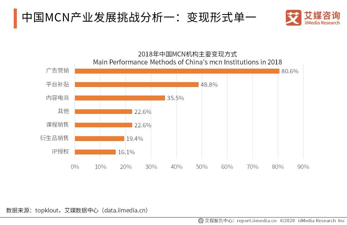 中国MCN产业发展挑战分析:变现形式单一