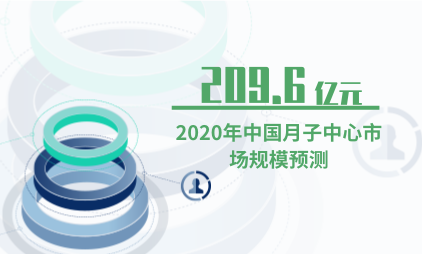 母婴行业数据分析:预计2020年中国月子中心市场规模达到209.6亿元