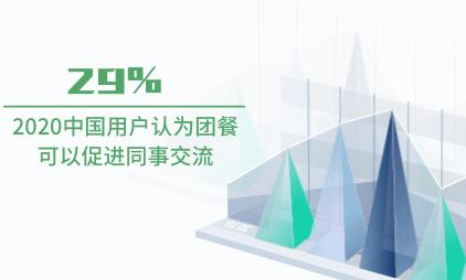 团餐行业数据分析:2020中国29%用户认为团餐可以促进同事交流