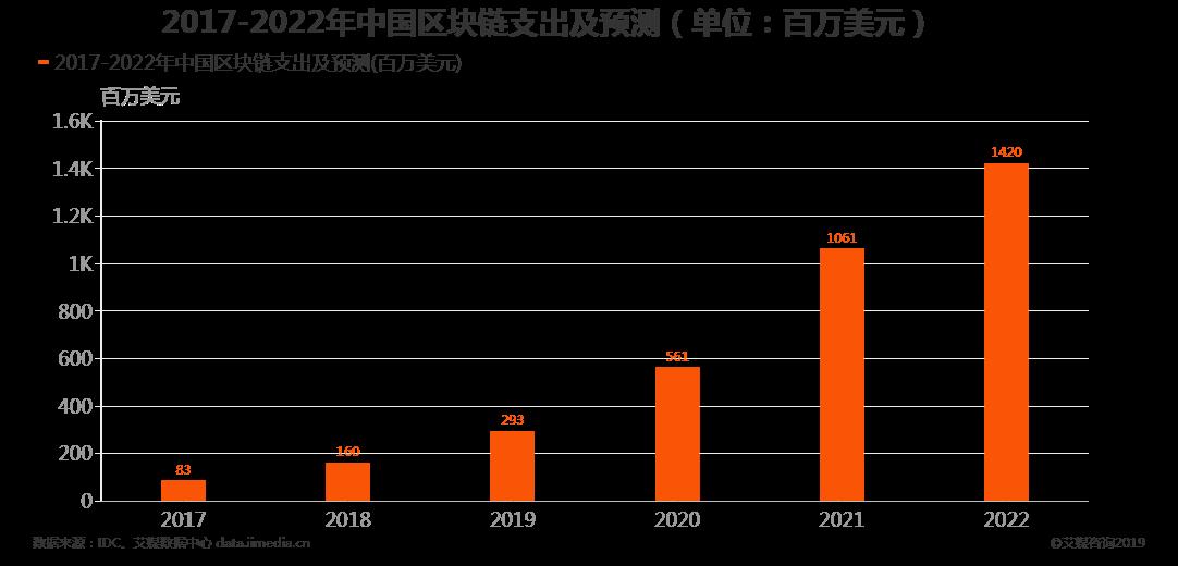 全国8家区块链联盟,上海占据半壁江山
