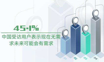 迷你仓行业数据分析:中国45.1%受访用户表示现在无需求未来可能会有需求