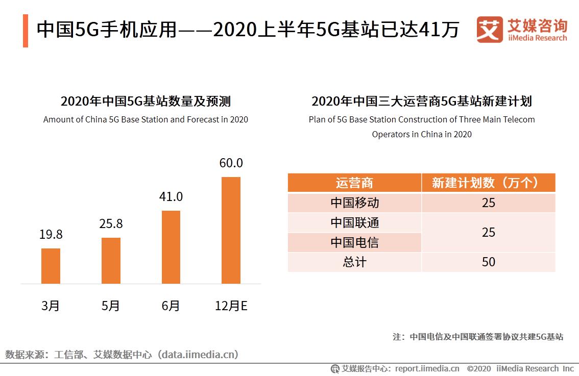 中国5G手机应用——2020上半年5G基站已达41万