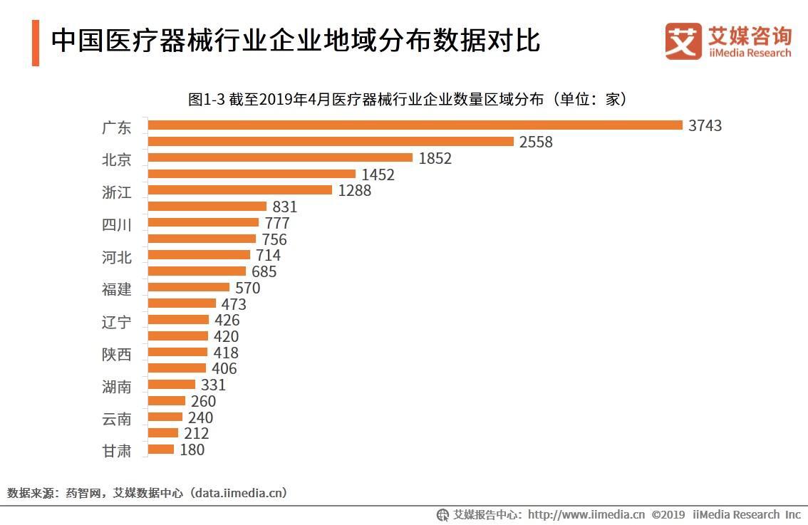 中国医疗器械行业企业地域分布数据对比