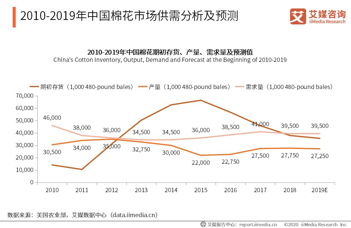 2010-2019年中国棉花市场供需分析及预测