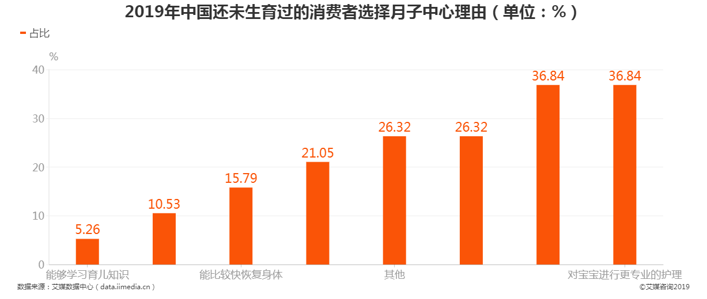 2019年中国未生育消费者选择月子中心理由