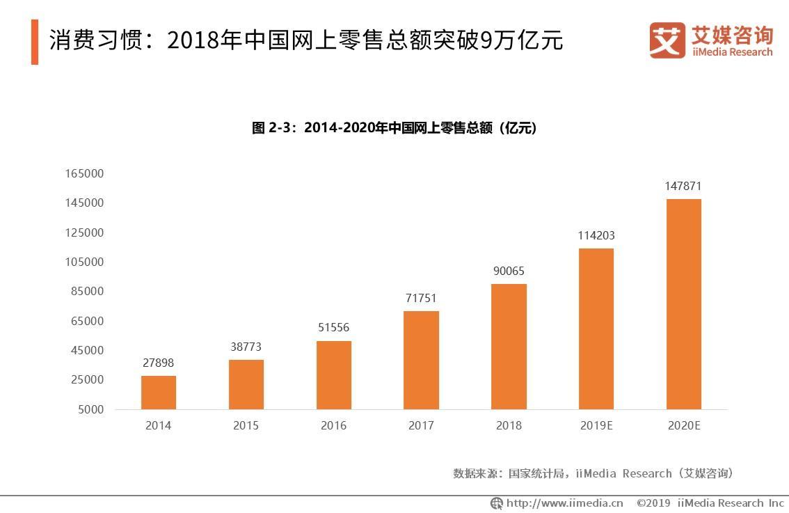 消费习惯:2018年中国网上零售总额突破9万亿元