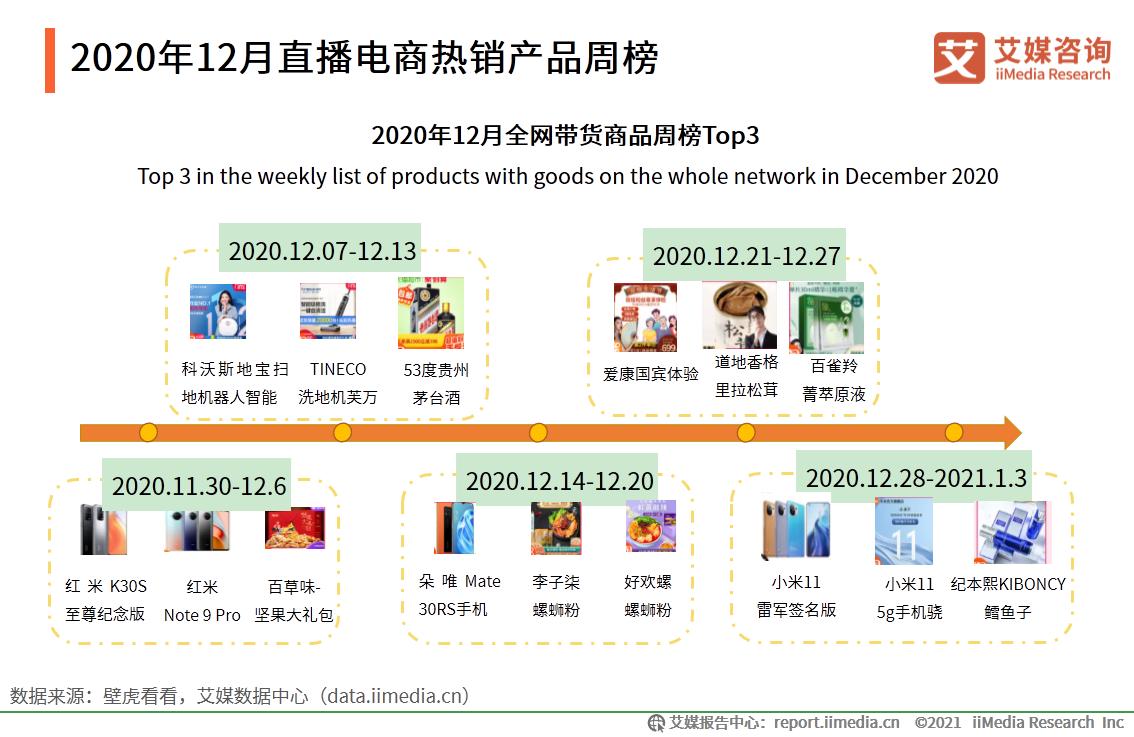 2020年12月直播电商热销产品周榜