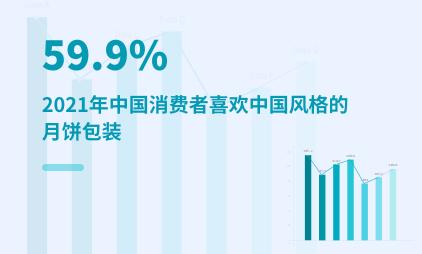 月饼行业数据分析:2021年中国59.9%消费者喜欢中国风的月饼包装