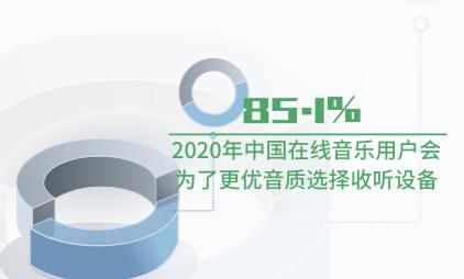 音乐行业数据分析:2020年85.1%中国在线音乐用户会为了更优音质选择收听设备