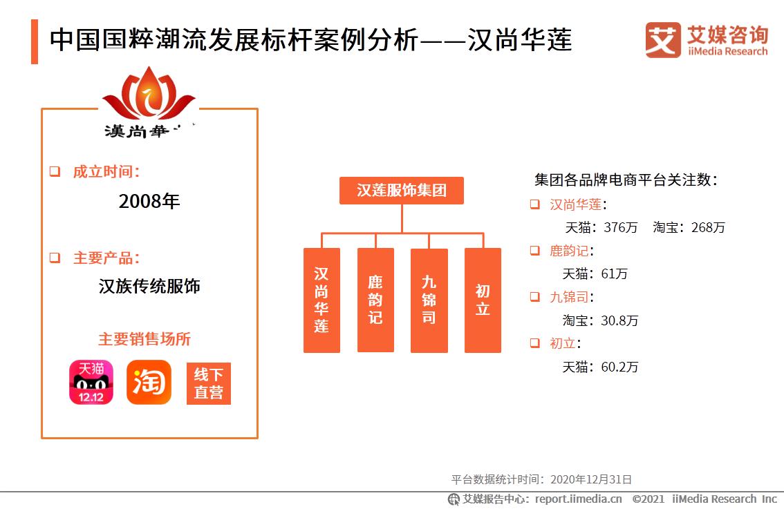 中国国粹潮流发展标杆案例分析——汉尚华莲