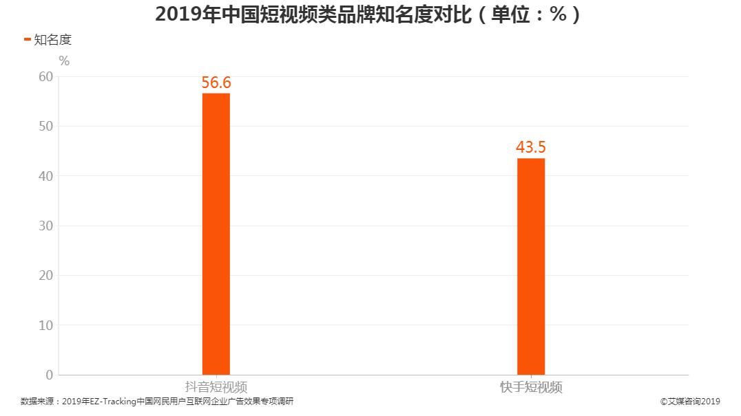 2019年中国短视频类品牌知名度