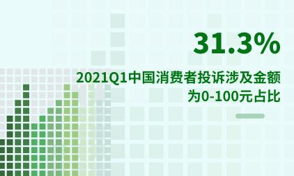 315专题调研数据分析:2021年第一季度中国31.3%消费者投诉涉及金额为0-100元