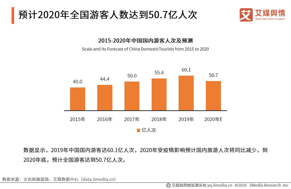 预计2020年全国游客人数达到50.7亿人次