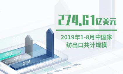纺织行业数据分析:2019年1-8月中国家纺出口共计274.61亿美元