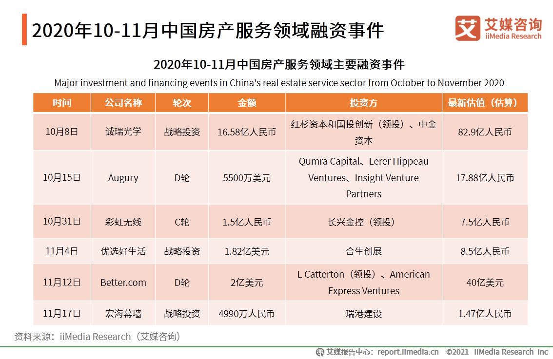 2020年10-11月中国房产服务领域融资事件