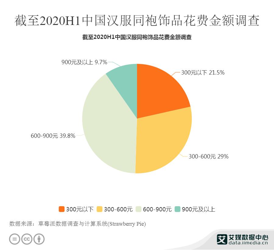 截止2020H1 中国汉服同袍饰品花费金额调查