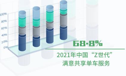 """共享单车行业数据分析:2021年中国68.8%""""Z世代""""满意共享单车服务"""