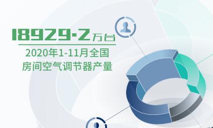 家电行业数据分析:2020年1-11月全国房间空气调节器产量18929.2万台
