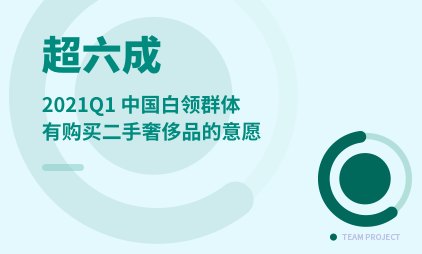 奢侈品行业数据分析:2021Q1中国超六成白领群体有购买二手奢侈品的意愿
