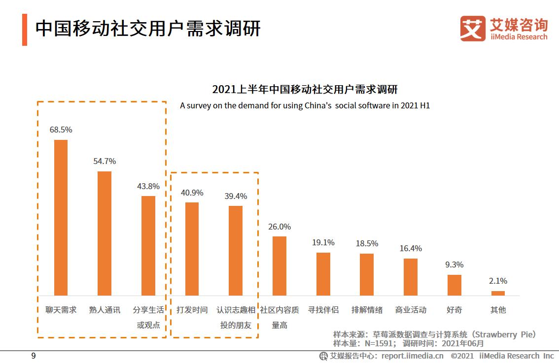 中国移动社交用户需求调研