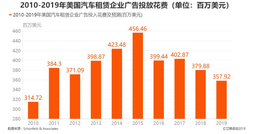 2010-2019年美国汽车租赁企业广告投放花费