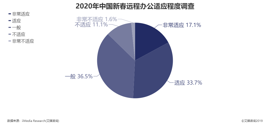 2020年中国新春远程办公适应程度调查情况