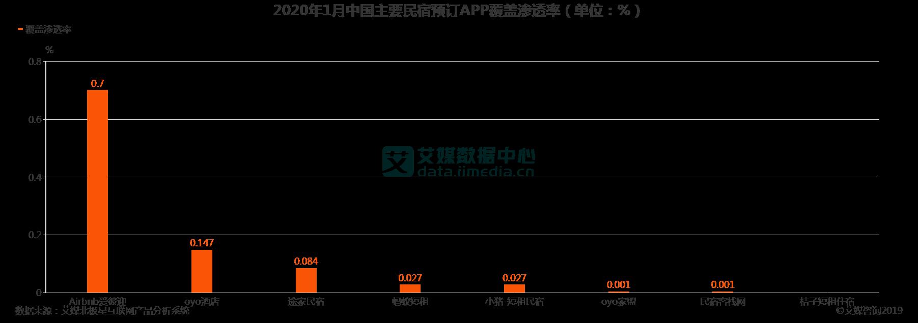 2020年1月中国主要民宿预定APP覆盖渗透率