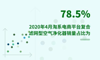 家电行业数据分析:2020年4月淘系电商平台复合滤网型空气净化器销量占比为78.5%