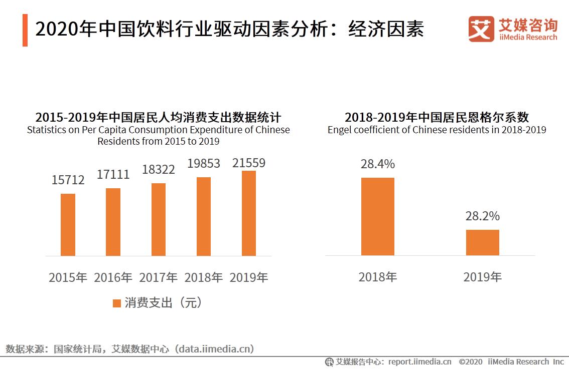2020年中国饮料行业驱动因素分析:经济因素