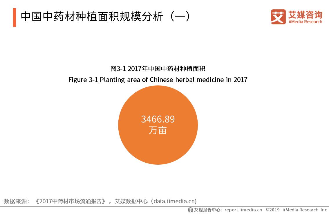 中国中药材种植面积规模分析(一)