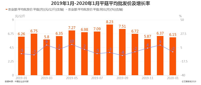 2019年1月-2020年1月平菇批发价及增长率