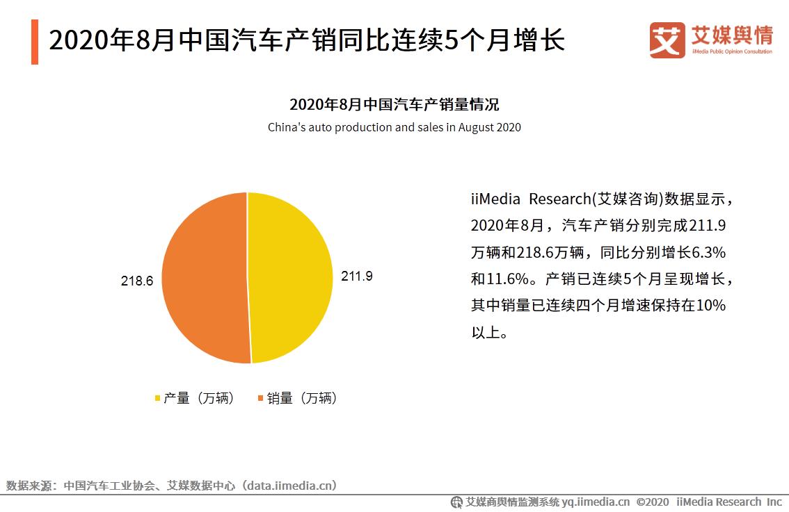 2020年8月中国汽车产销同比连续5个月增长