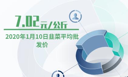 农产品行业数据分析:2020年1月10日韭菜平均批发价为7.02元/公斤