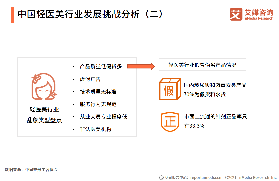 中国轻医美行业发展挑战分析(二)