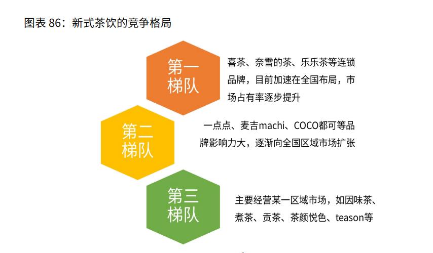 中国新式茶饮行业竞争格局