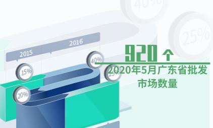 批发行业数据分析:2020年5月广东省批发市场数量为920个