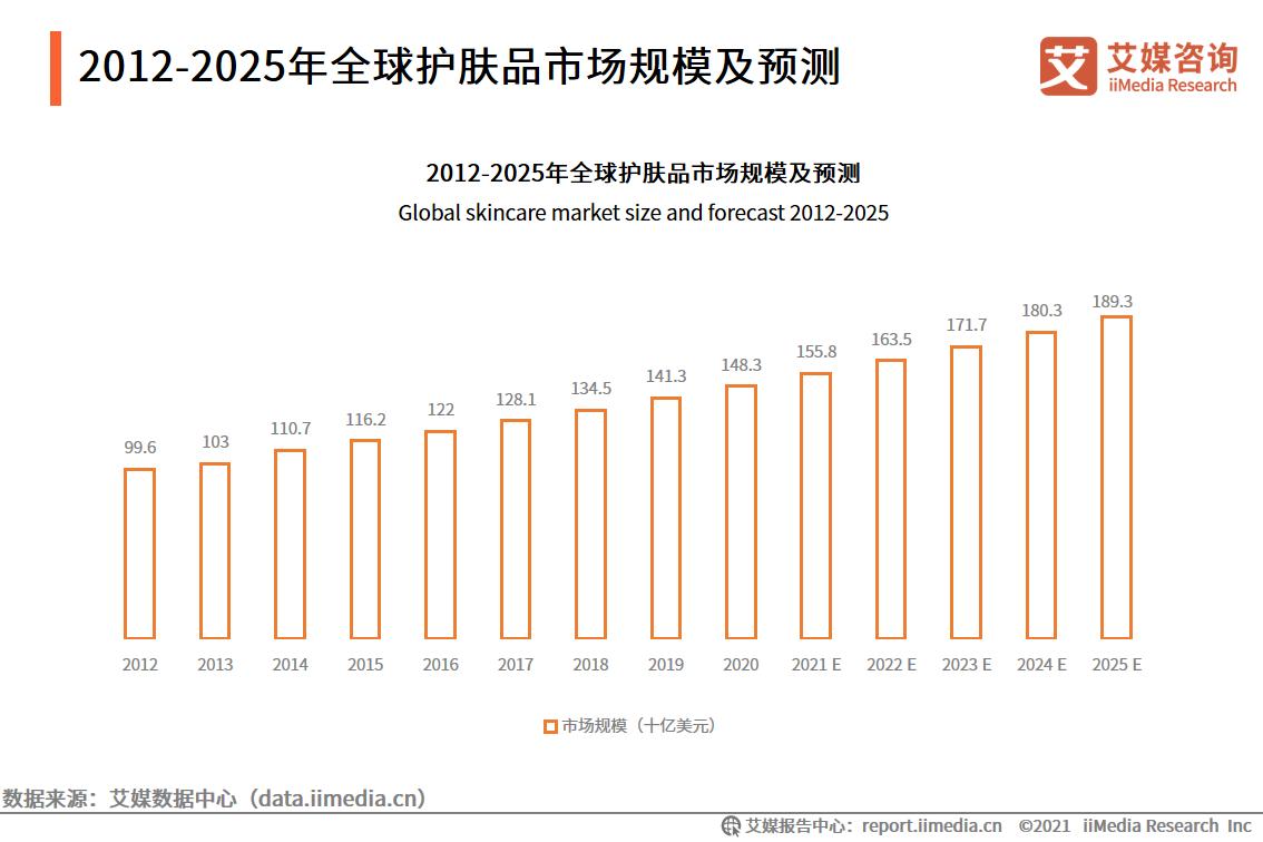 2012——2025年全球护肤品市场规模及预测