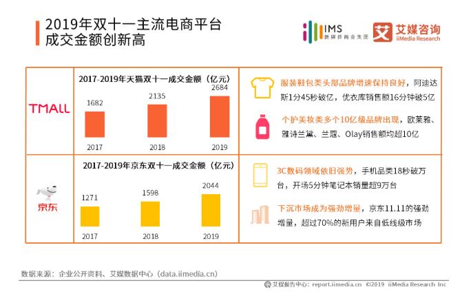 2019中国电商促销节日社交媒体营销发展现状与趋势分析